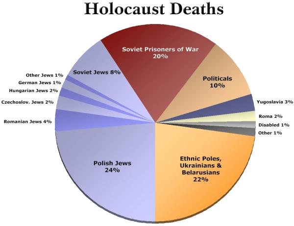 Holocaust Death Chart