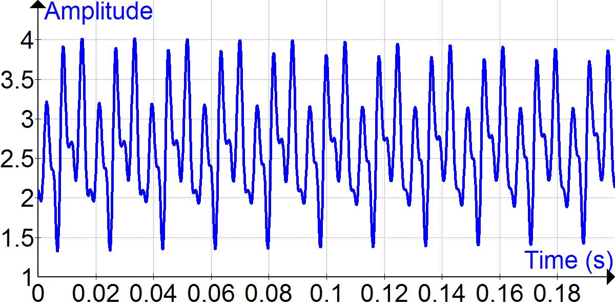 Fourier analysis  Wikipedia