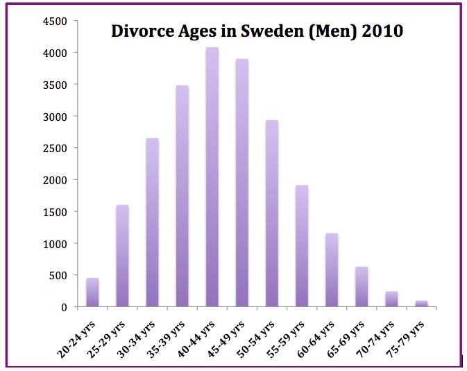 Divorce law in Sweden  Wikipedia