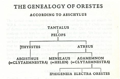 The Genealogy of Orestes.jpg