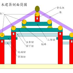 Roof Structure Diagram 3 Wire Trailer Light 檁 - 维基百科,自由的百科全书