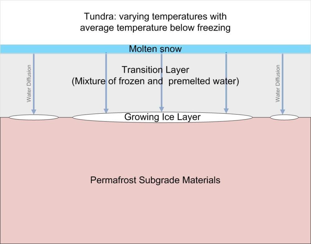 medium resolution of file ice lens formation in tundra jpg