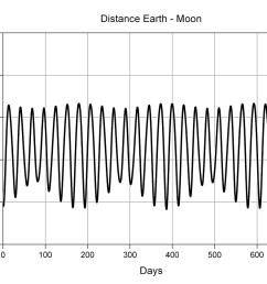 file moon s orbit variation of distance en png [ 1200 x 839 Pixel ]