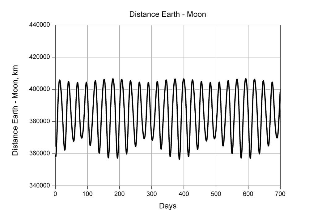 medium resolution of file moon s orbit variation of distance en png