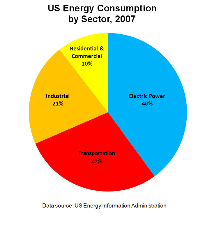 2007 Chart Health Africa