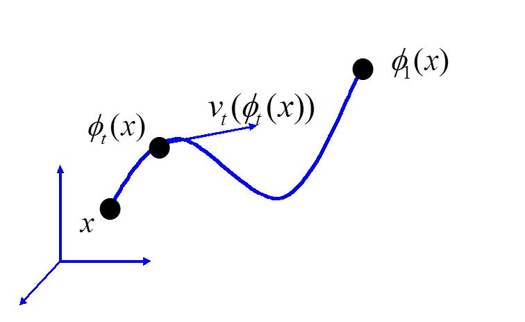 Bayesian estimation of templates in computational anatomy