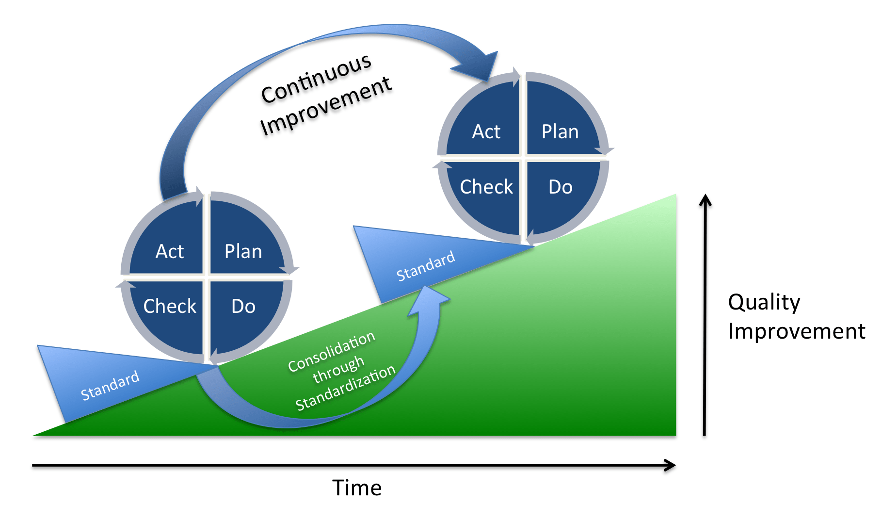performance improvement cycle diagram 2000 mustang wiring pdca wikiwand