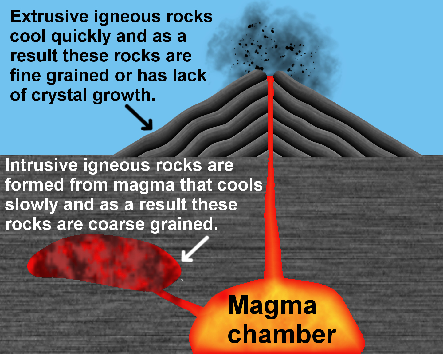 hight resolution of how are igneou rock formed diagram