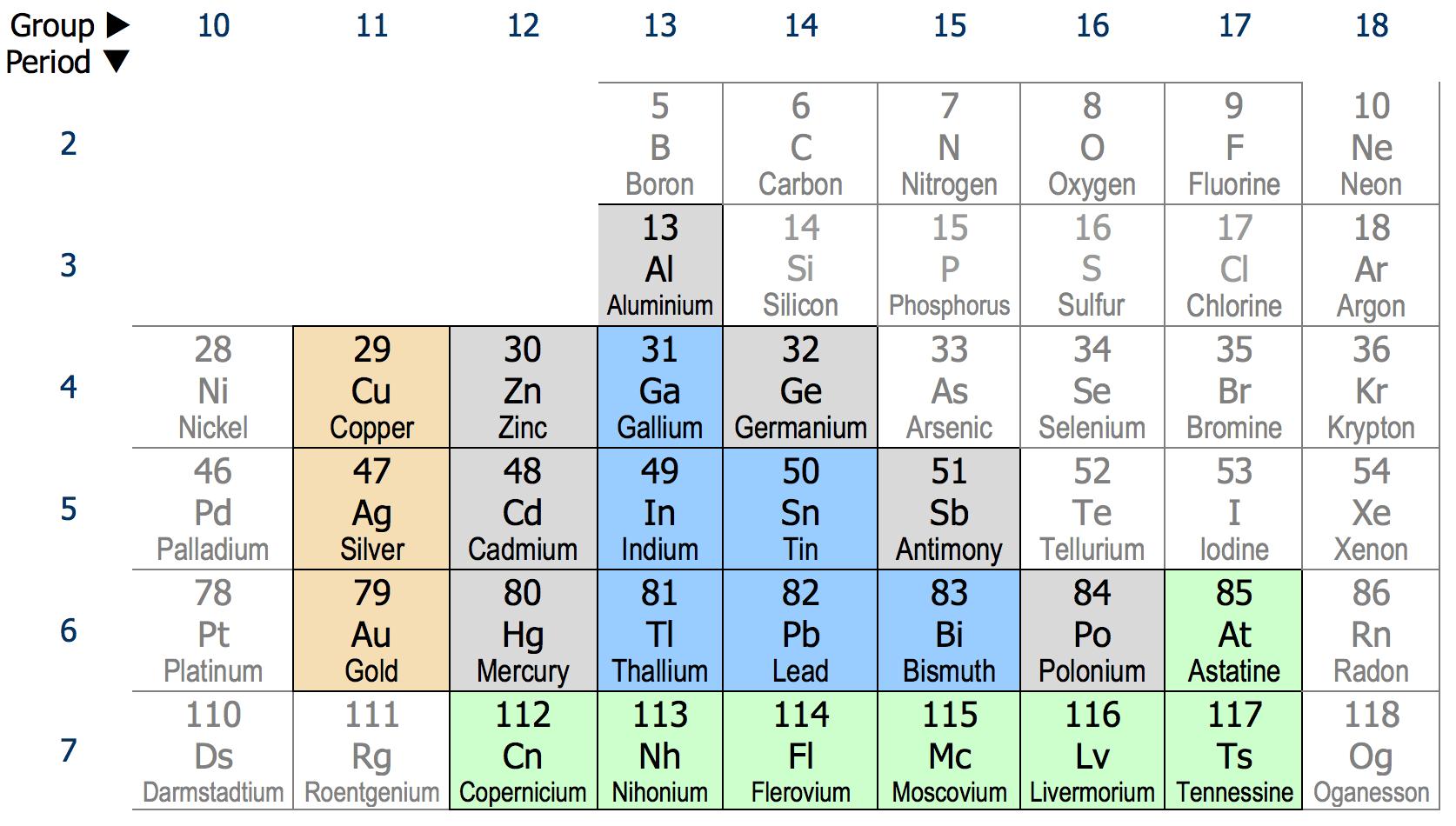 hight resolution of post transition metal