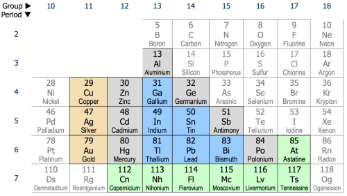 small resolution of post transition metal