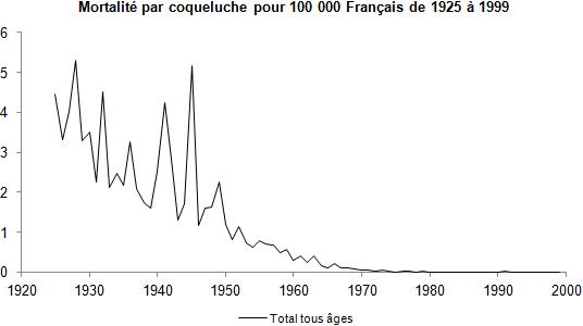 Coqueluche — Wikipédia