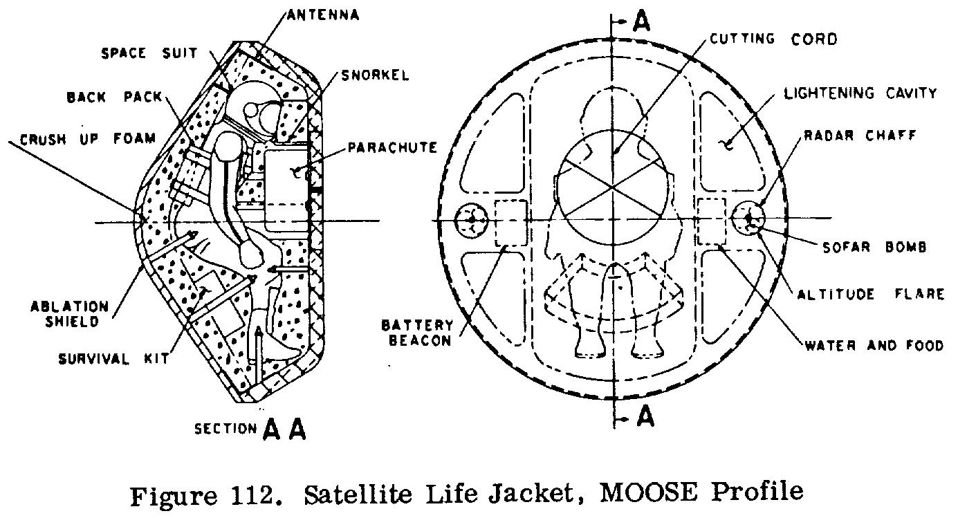 File:Figure 112. Satellite Life Jacket, MOOSE Profile