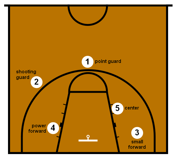Strategy, positions.