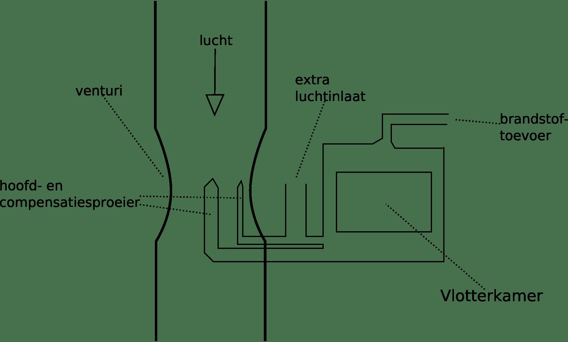 Venturi Diagram In Ford Venturi Oil Burner Venturi