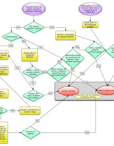 File deletion process on english wikipedia flowchart  also rh commonsmedia