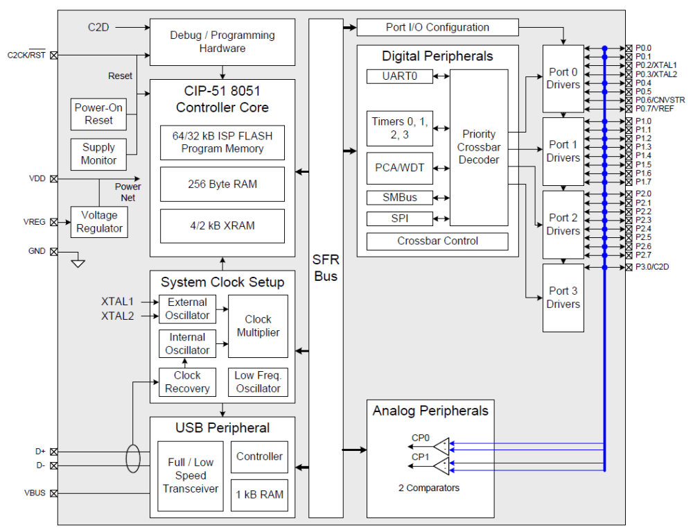 medium resolution of c8051f349 d block diagram png