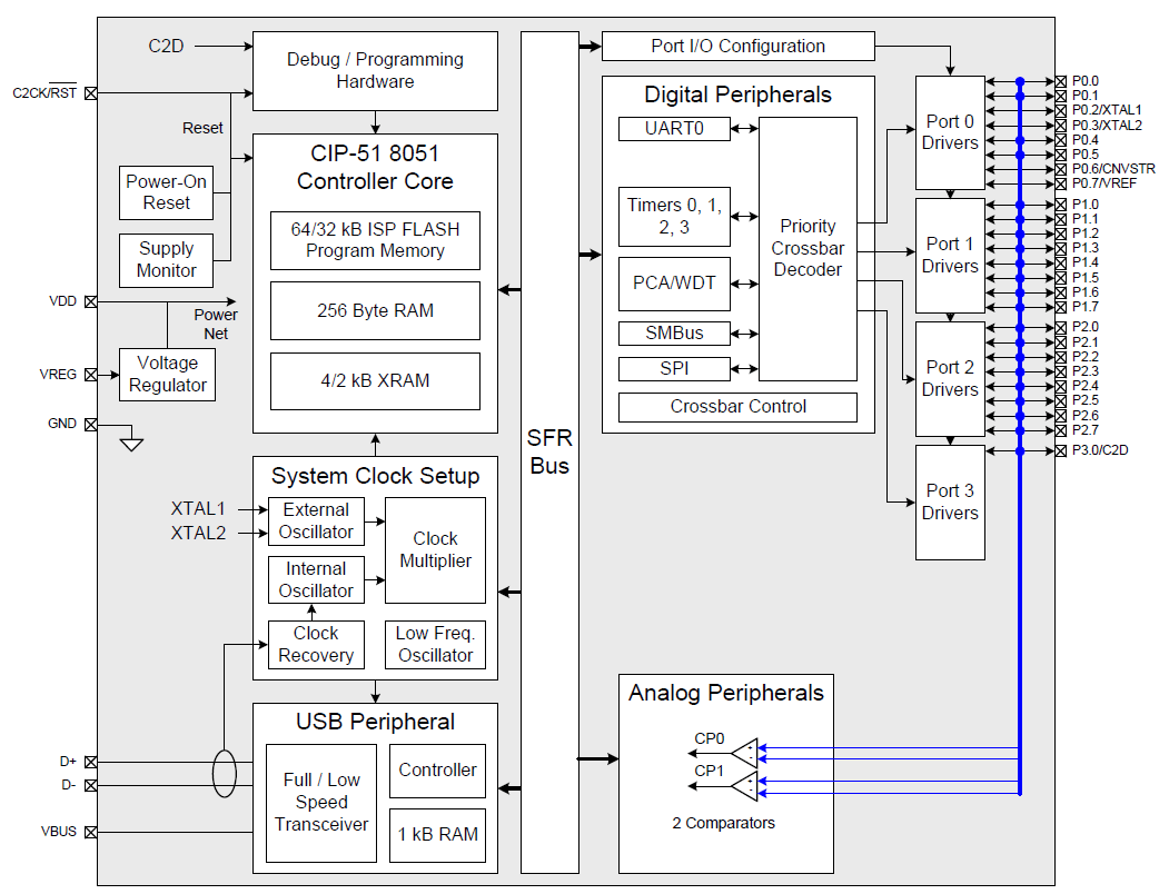 hight resolution of c8051f349 d block diagram png