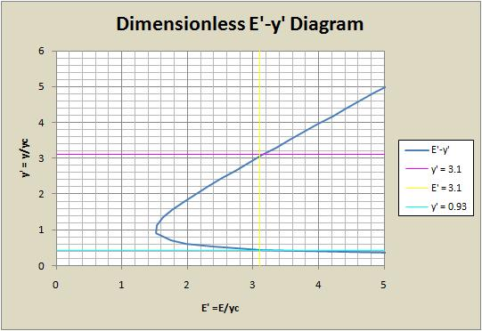 what is a flow diagram briggs and stratton lawn mower parts dimensionless specific energy diagrams for open-channel - wikipedia
