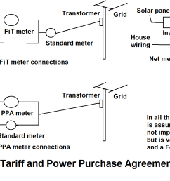 file feed in tariff meter connections png wikipedia shunt amp meter wiring diagram file feed in [ 2048 x 900 Pixel ]