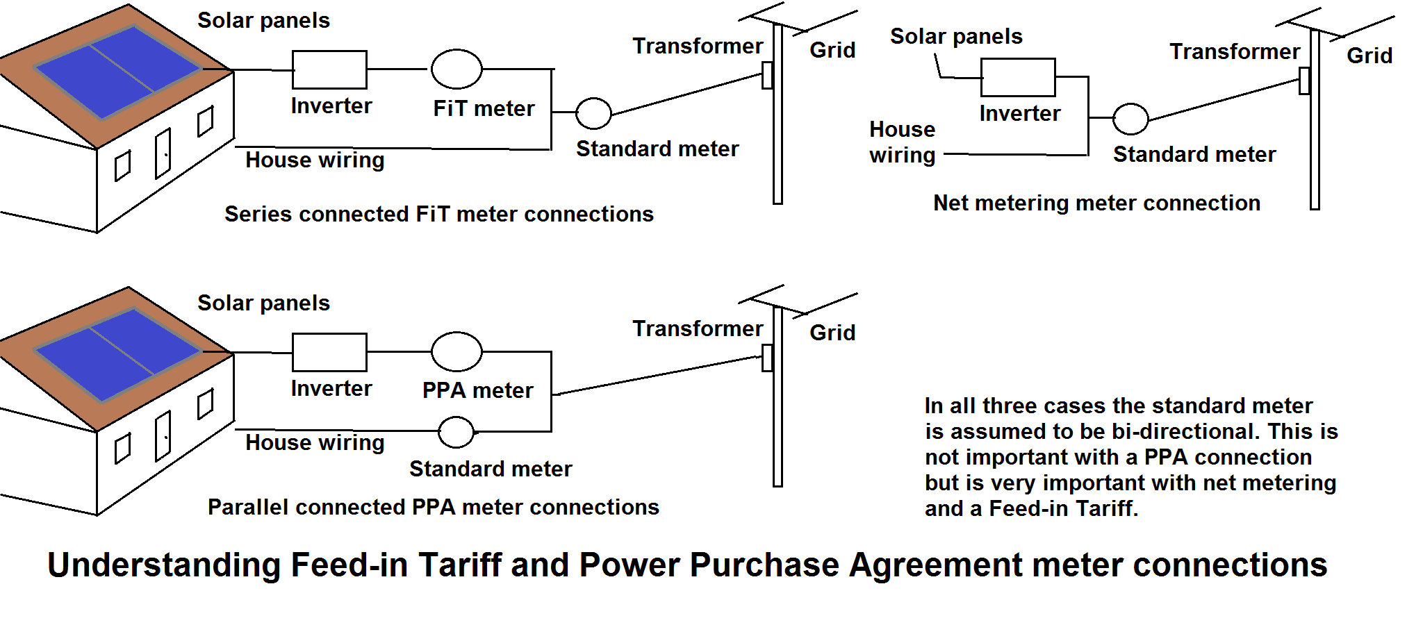 solar pv generation meter wiring diagram the lady or tiger plot feed in tariff wikiwand