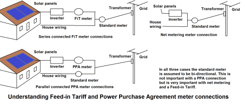 small resolution of file feed in tariff meter connections png wikipedia shunt amp meter wiring diagram file feed in