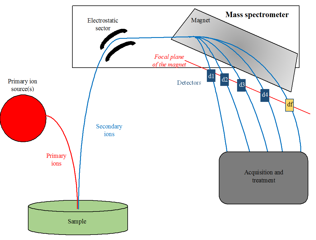 hight resolution of ion diagram