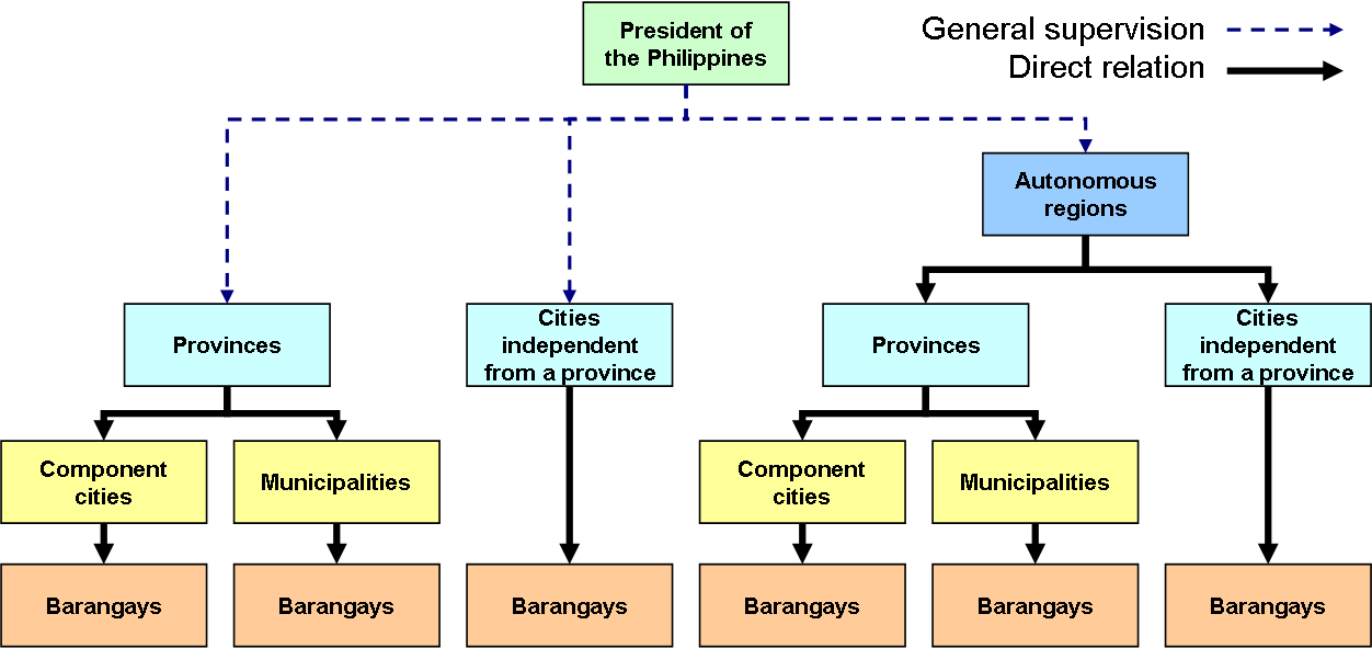 Administrative divisions of the Philippines  Wikiwand
