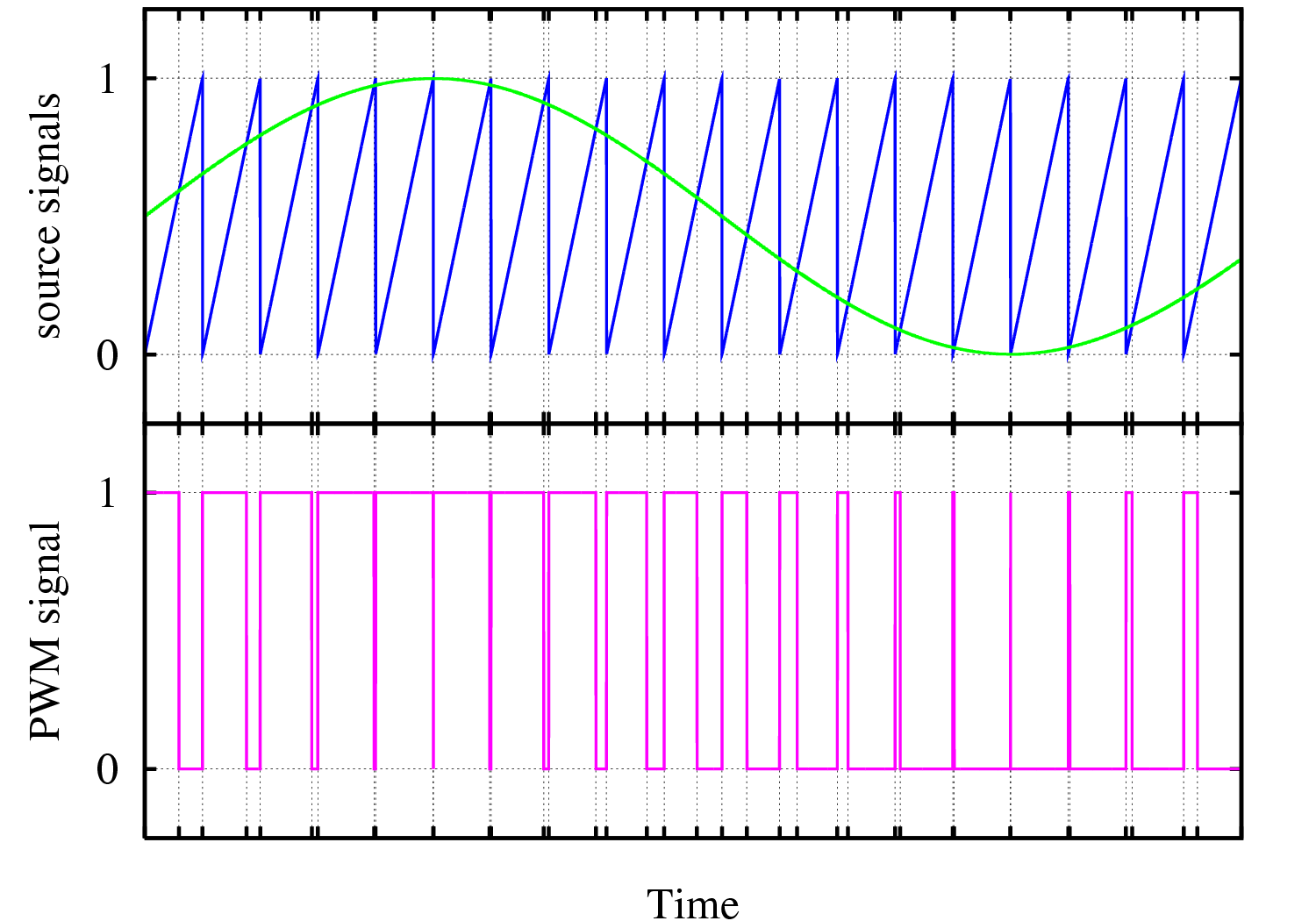 File:Pwm.png - Wikimedia Commons