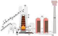 File:Blast furnace NT.PNG - Wikimedia Commons