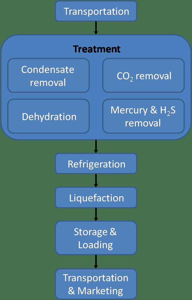 liquefied natural gas wikipedia