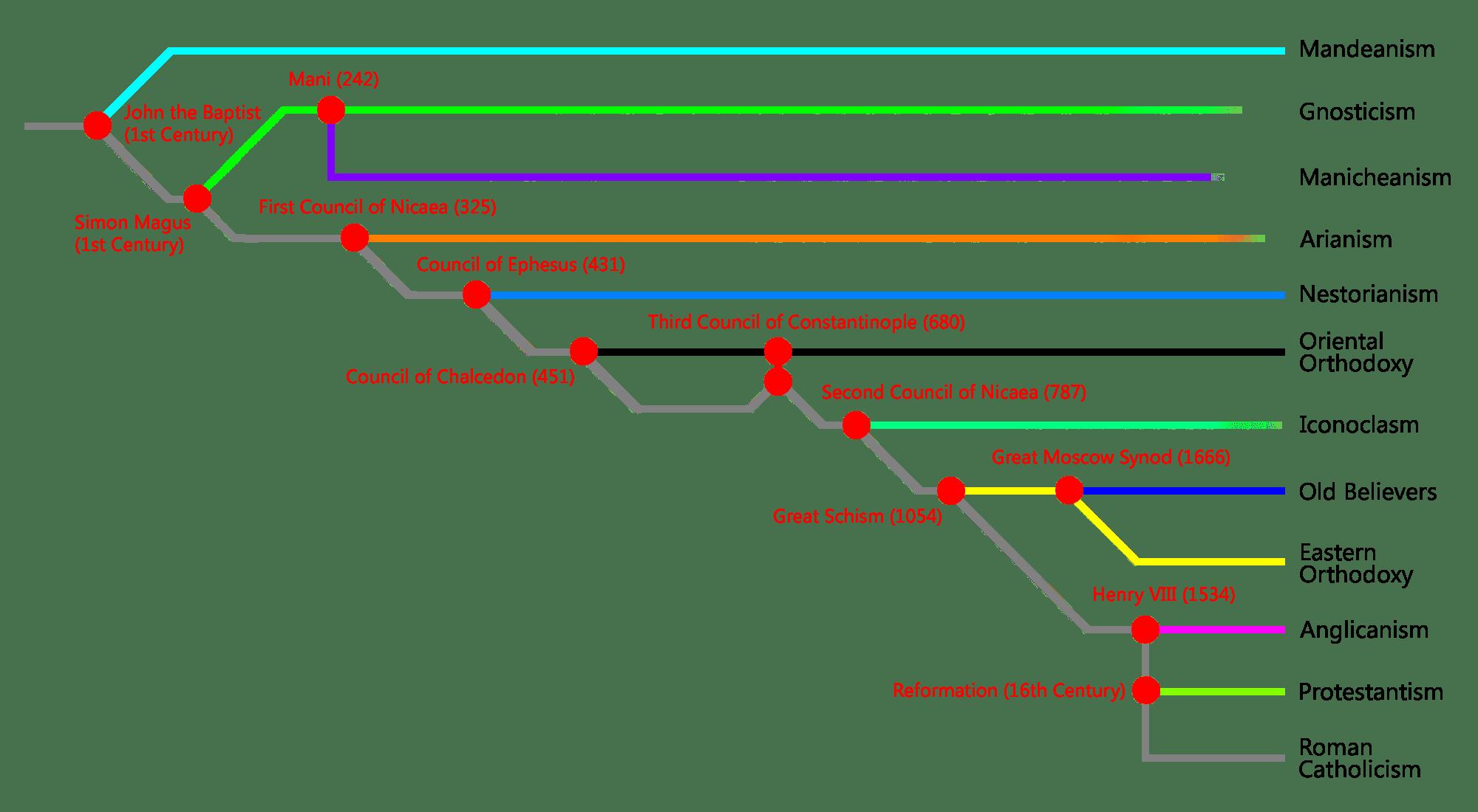 religion tree diagram corsa c headlight wiring christian denomination