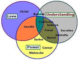 A Venn diagram analysis of major philosophical...
