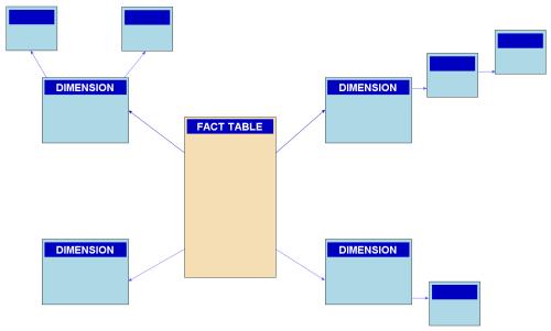 small resolution of er diagram star schema