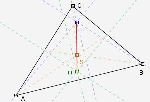 Euler Line