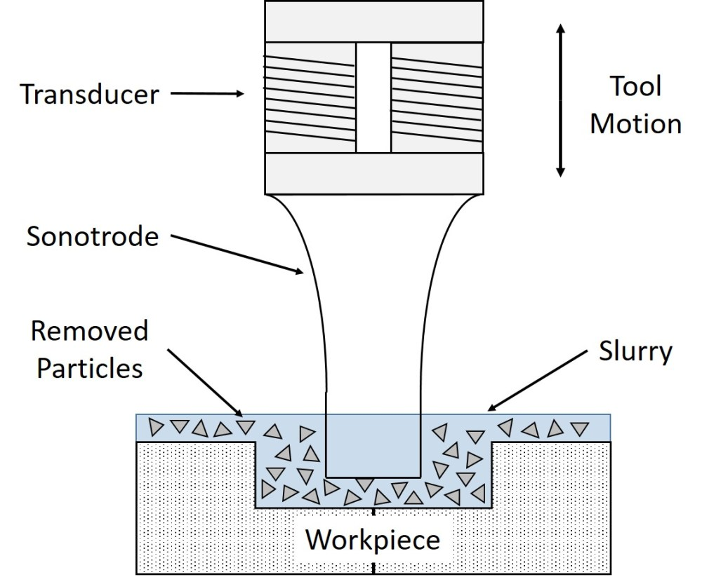 medium resolution of cnc tool diagram