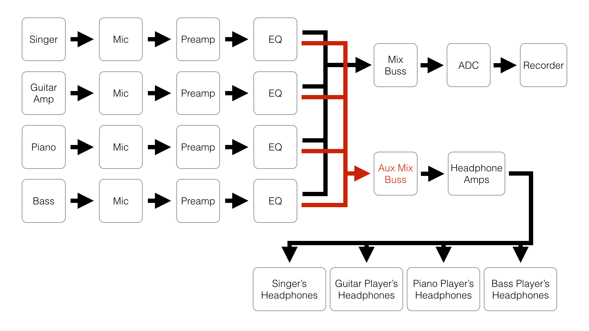 hight resolution of file band signal flow example png