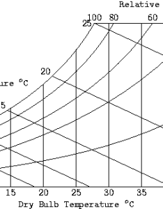 Psychrometric chart also engineering thermodynamics applications wikibooks open books for rh enbooks