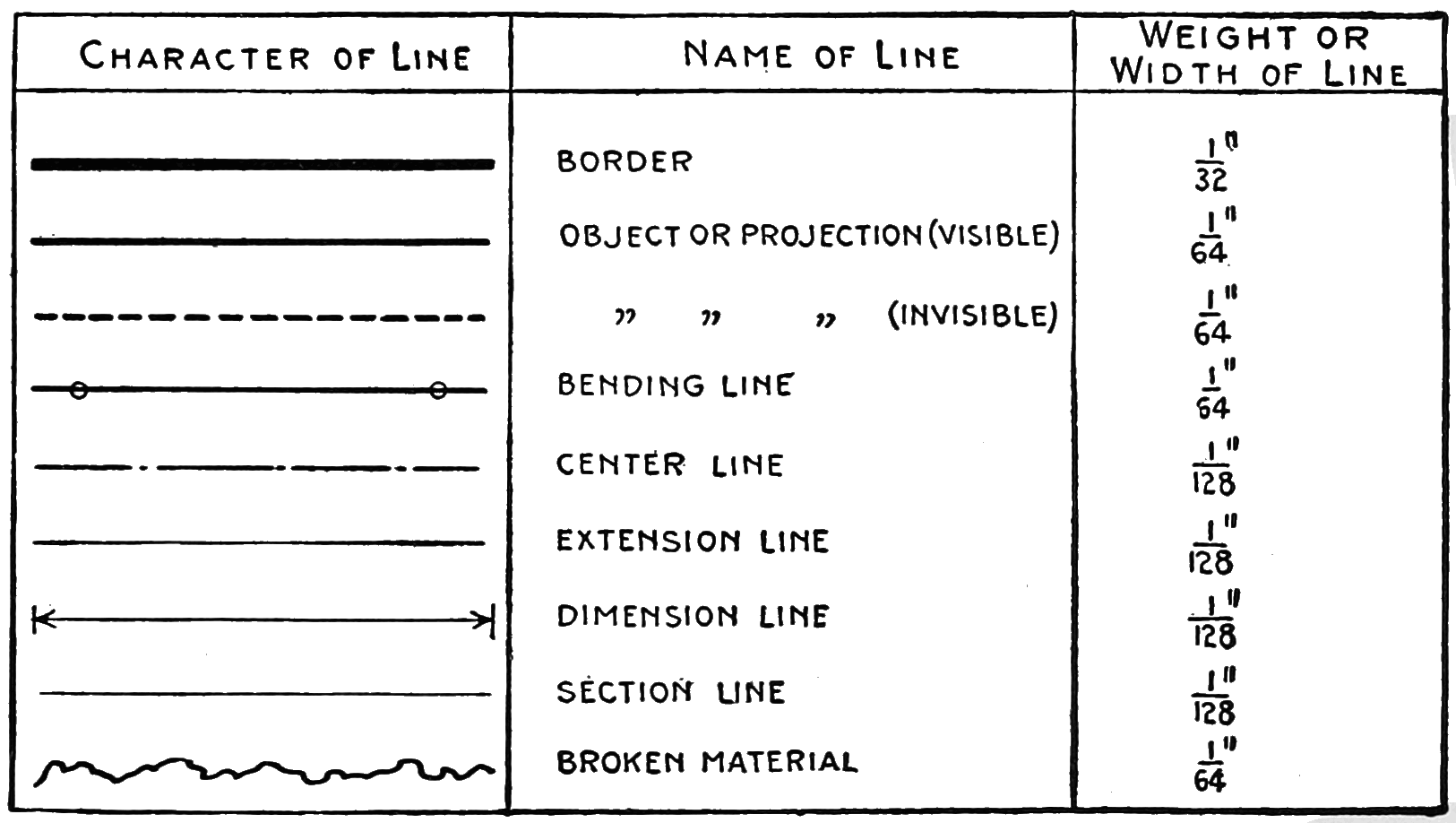 Reading A Standard Ruler Worksheet