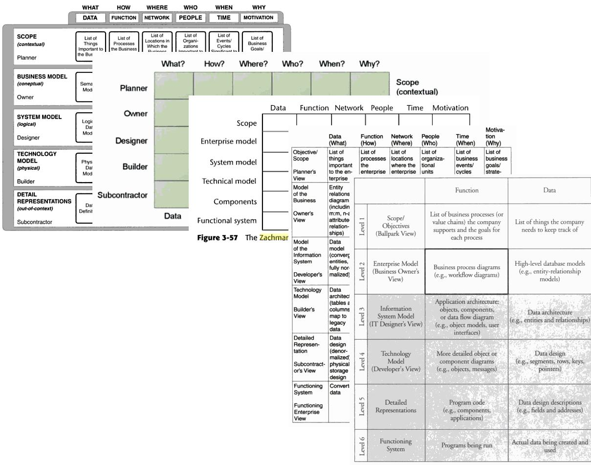 File Zachman Frameworks Collage