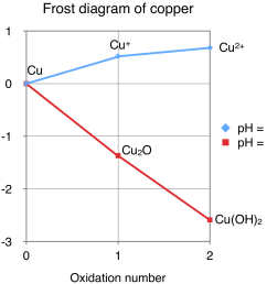 file frost diagram for copper png wikimedia commons [ 1788 x 1650 Pixel ]