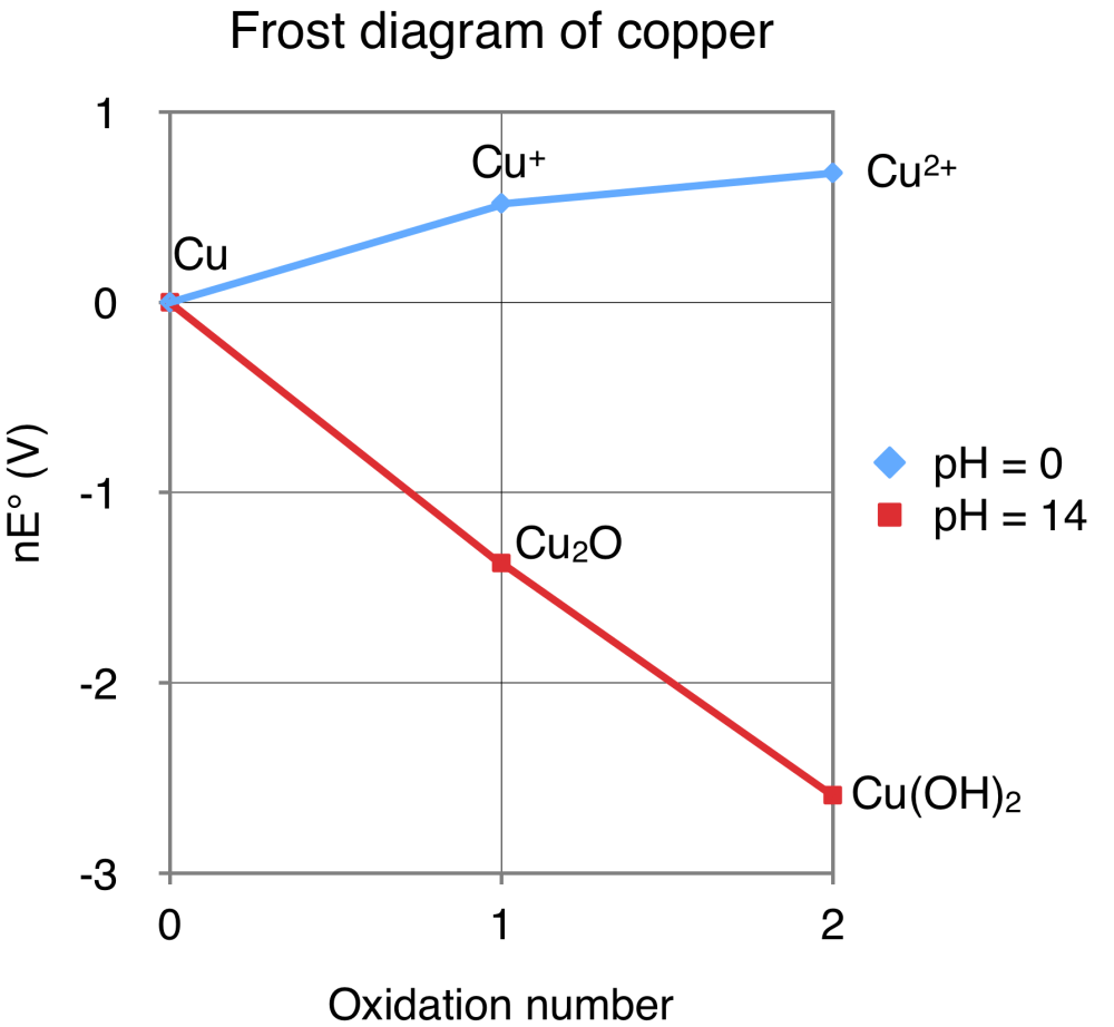 medium resolution of file frost diagram for copper png wikimedia commons