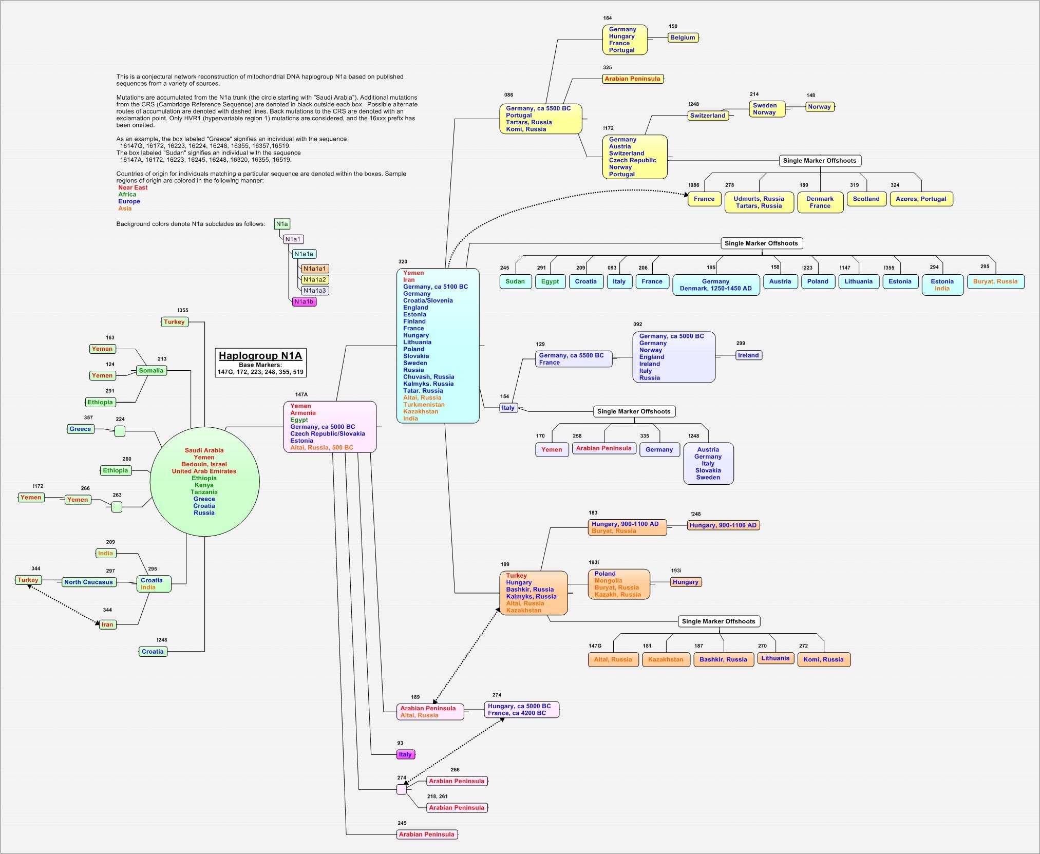 https://i0.wp.com/upload.wikimedia.org/wikipedia/commons/b/b6/N1a_Phylotree.jpg