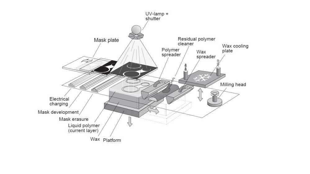 medium resolution of file schematic diagram of solid ground curing process jpg