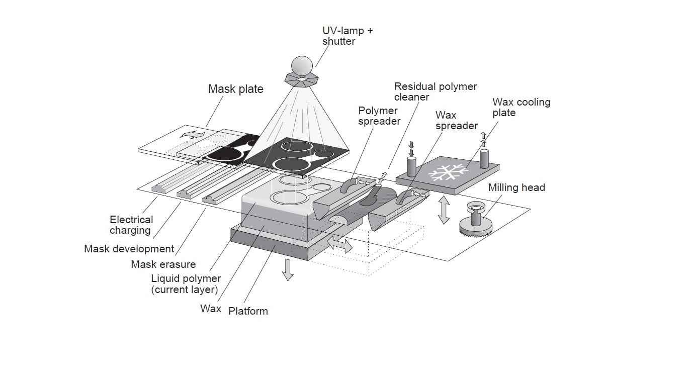 hight resolution of file schematic diagram of solid ground curing process jpg