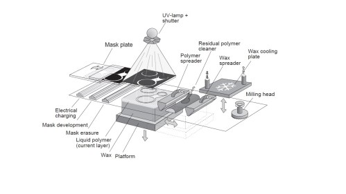 small resolution of file schematic diagram of solid ground curing process jpg