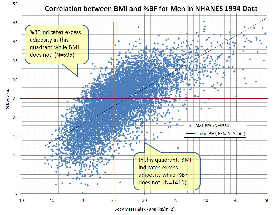 hight resolution of file correlation between bmi and percent body fat for men in nchs nhanes 1994 data png