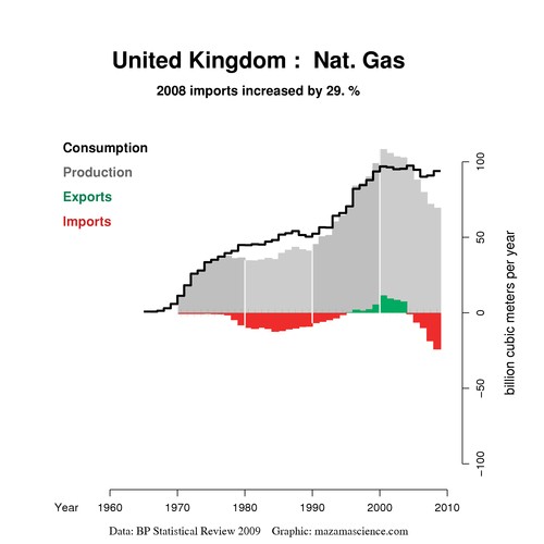 United Kingdom natural gas timeline