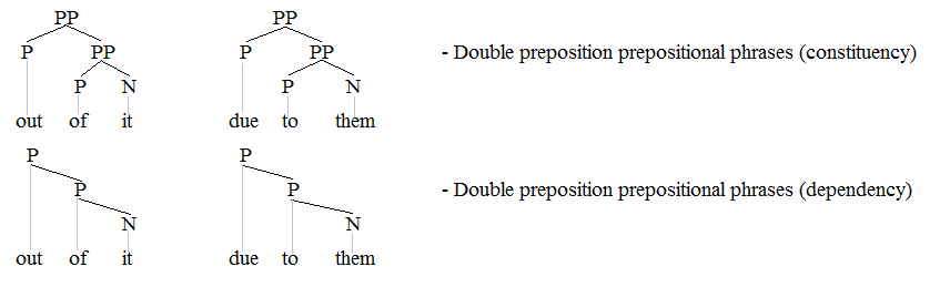 diagram prepositional phrases tj magna radio wiring adpositional phrase wikipedia pps 2