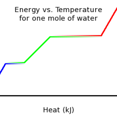 Phase Change Of Water Diagram 5 Way Round Trailer Wiring General Chemistry Changes Wikibooks Open Books For An Heat Png