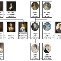 Plot Diagram Of Pride And Prejudice 2006 Chevy Truck Stereo Wiring File Wuthering Heights Family Tree Jpg Wikimedia Commons